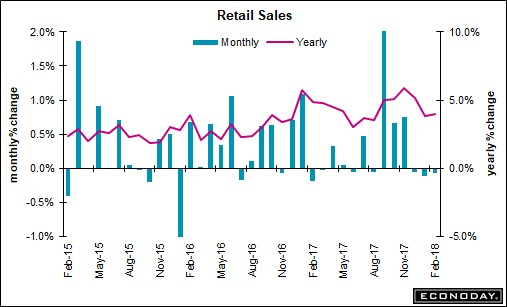 Weak Retail Sales When They Were Supposed To Be Strong