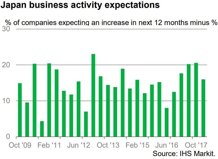 Weakening Business Expectations In Japan