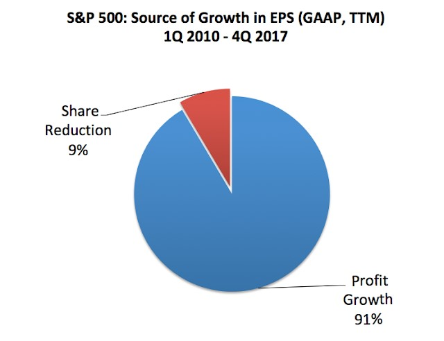 Source of S&P 500 Growth