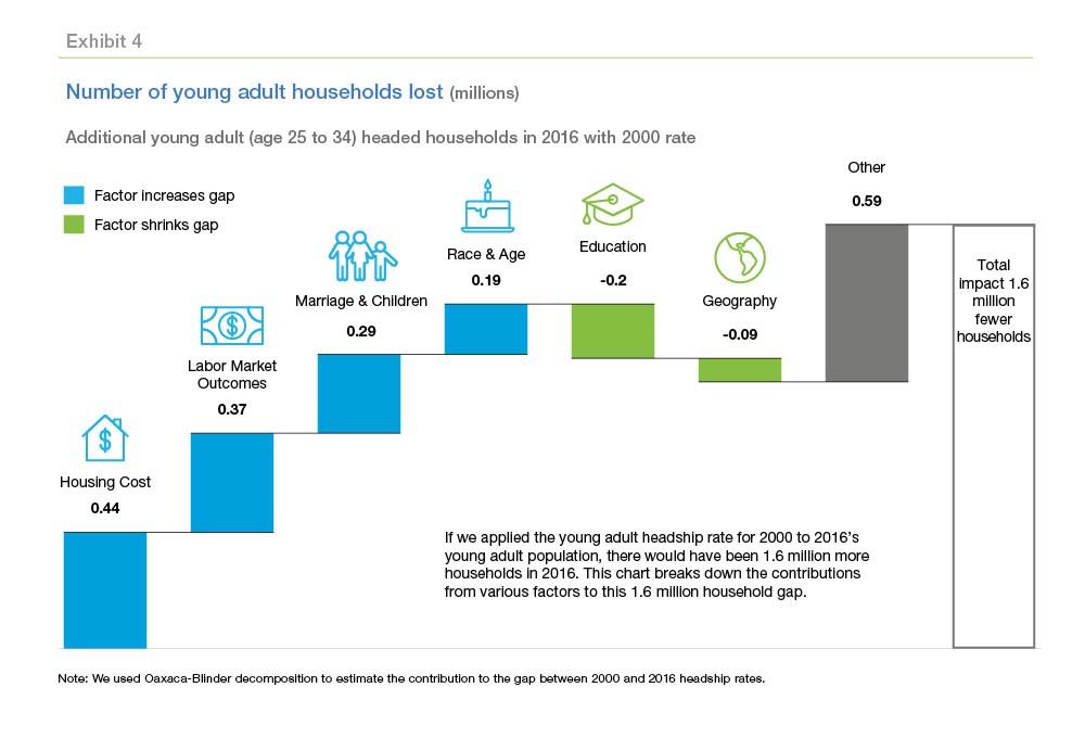 1.6 Million Fewer Households Formed