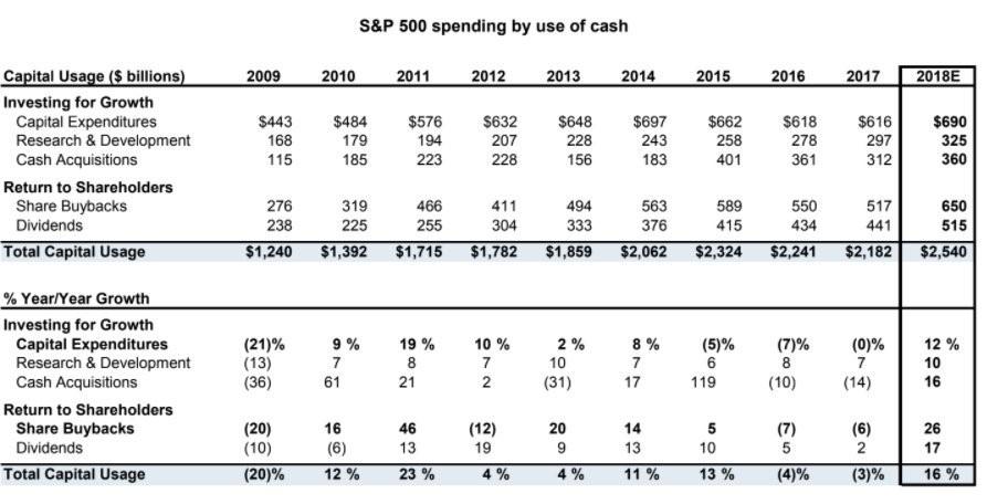 2018 Spending Plans