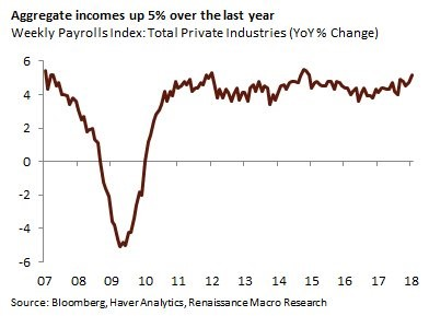 Aggregate Income Growth