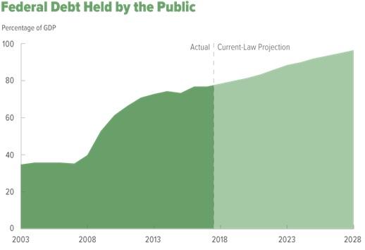 CBO Debt To GDP Forecast