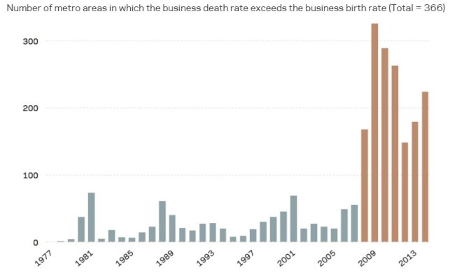 Death Versus Creation Of New Businesses
