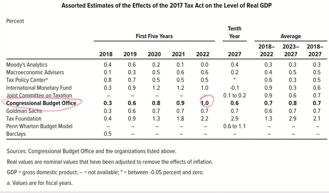 Estimates Of The Tax Cut's Growth Impact
