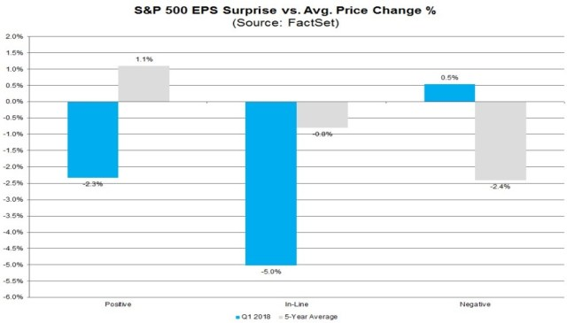 First 6% Of S&P 500 Earnings In Q1