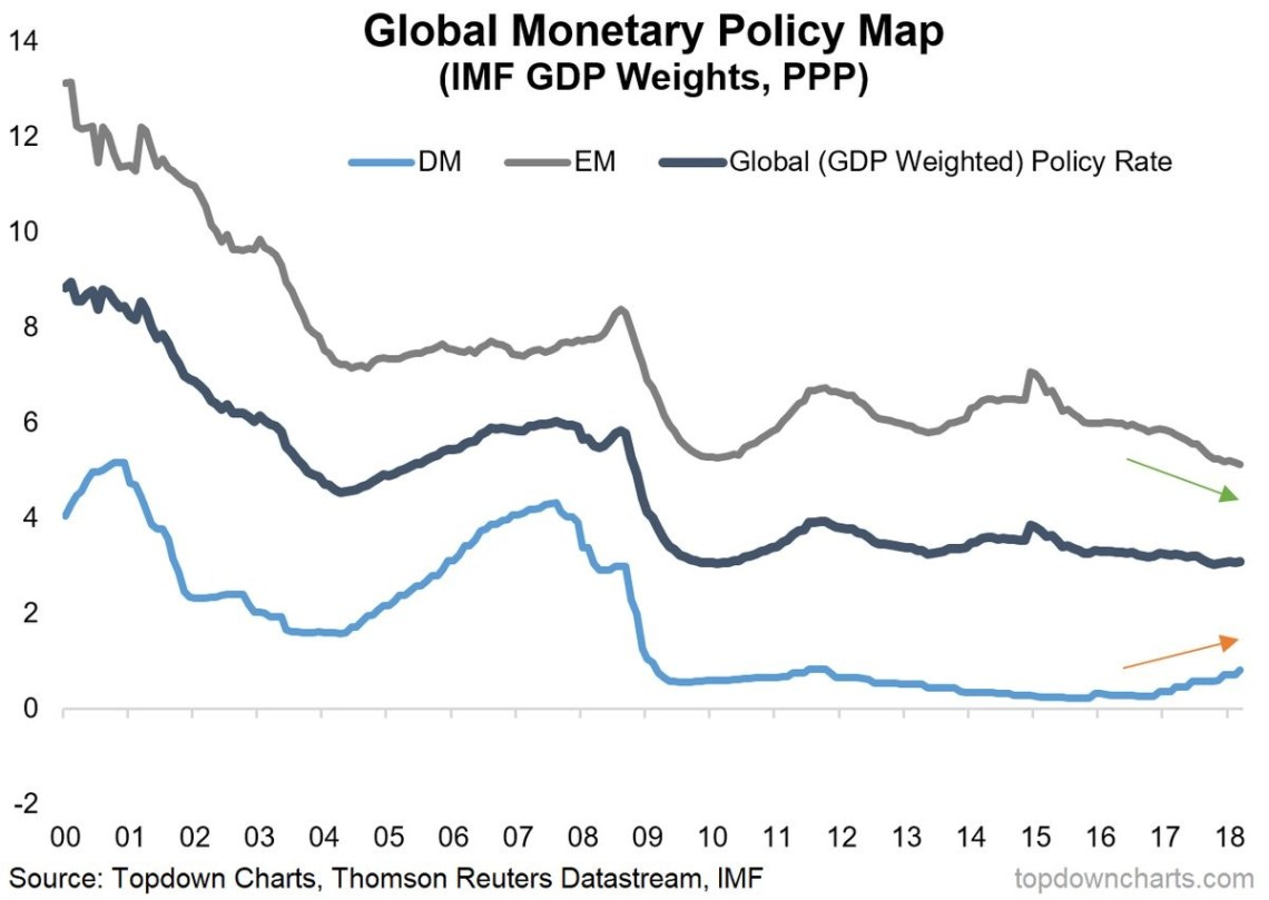 Global Monetary Policy Shows Developed World Has Barely Raised Rates