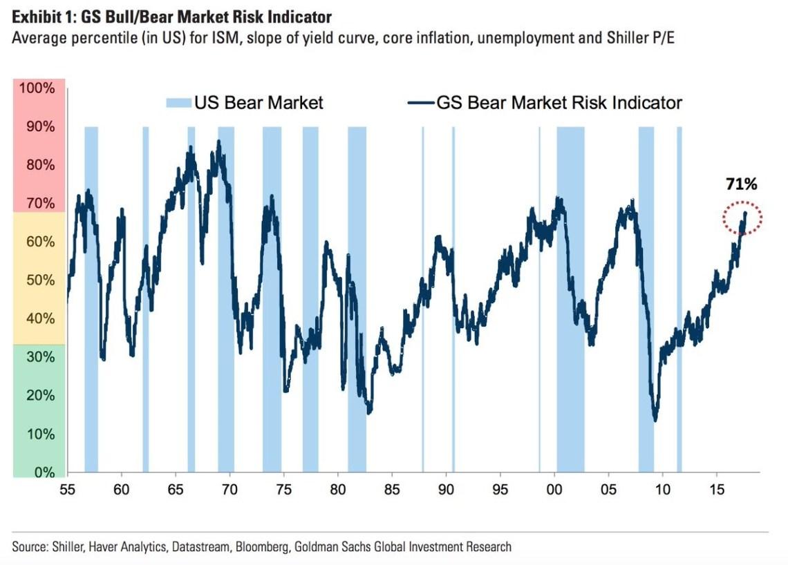 Goldman's Bear Market Indicator Is Flashing Red