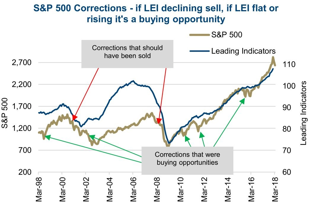 Leading Indicators Are A Great Indicator