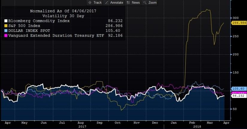 Stocks Alone In Volatility