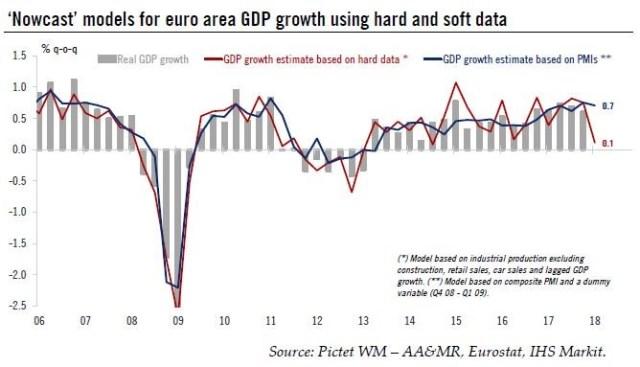 Weak Hard Data In Europe