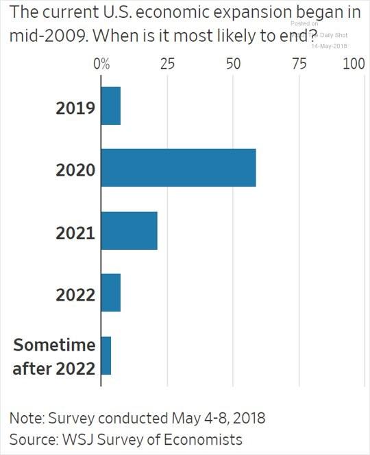 2020 Recession