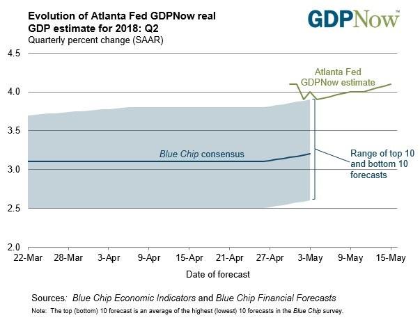 Atlanta Fed Optimistic