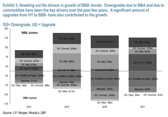 BBB- Debt