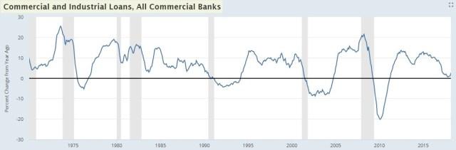 C&I Lending Growth