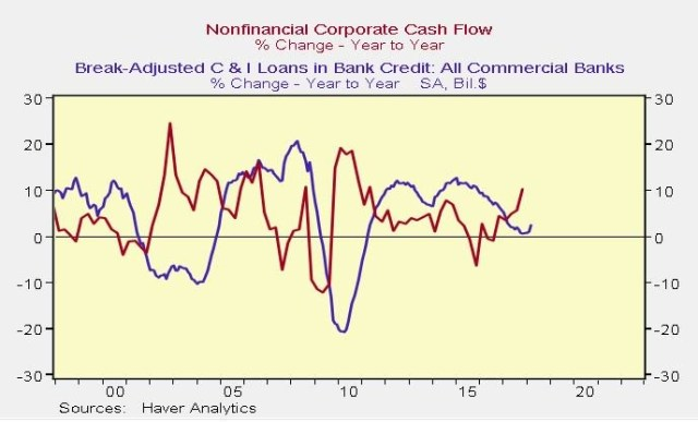 Cash Flow Vs. C&I Loans