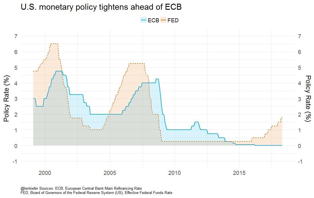 ECB Vs Fed Rates