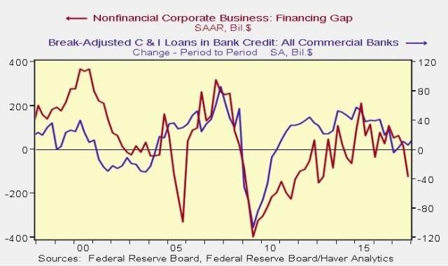 Financing Gap Vs. C&I Loans