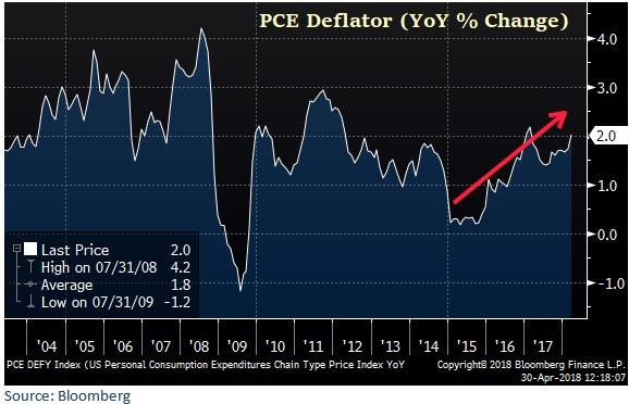 PCE Deflator In An Uptrend
