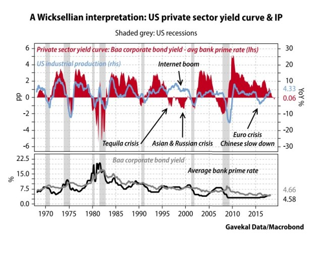 Private Sector Yield Curve