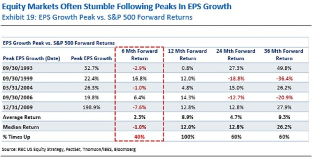Stock Performance After Earnings Peak