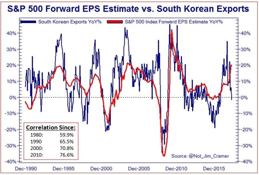 South Korean Exports Vs. S&P 500 Earnings