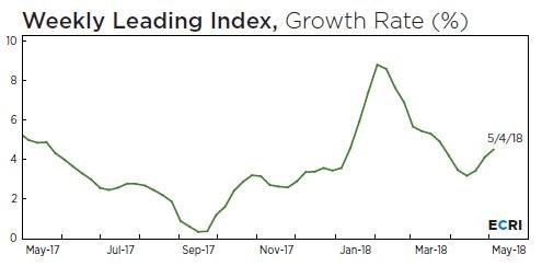 Weekly Leading Index