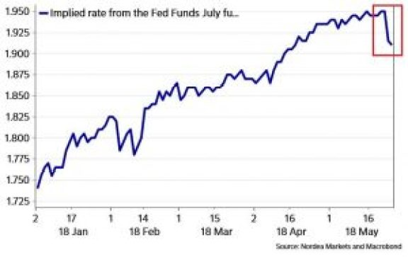 implied rate