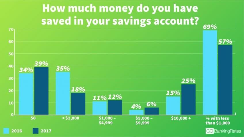 no savings