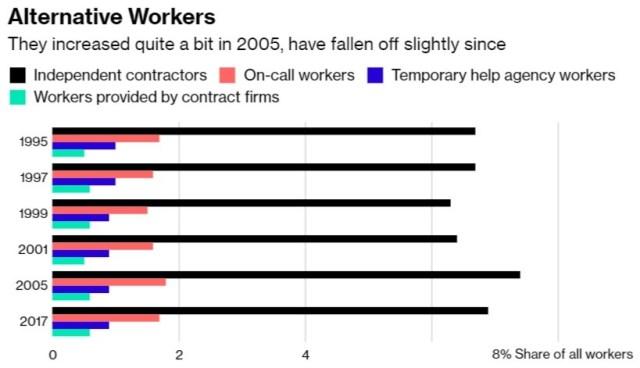 Alternative Workers