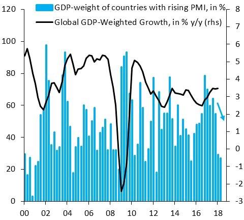 Global Unsynchronized Growth