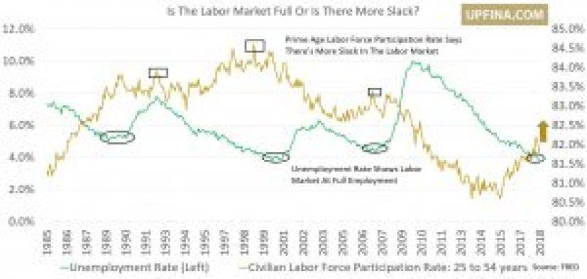Labor Market Full?