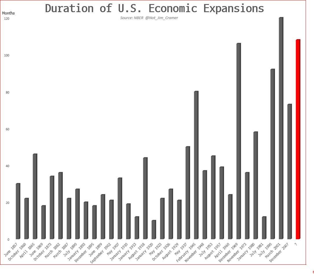 Recession Duration