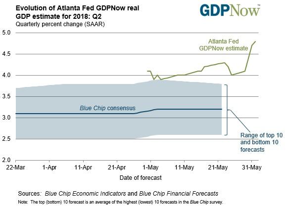 Source Atlanta Fed