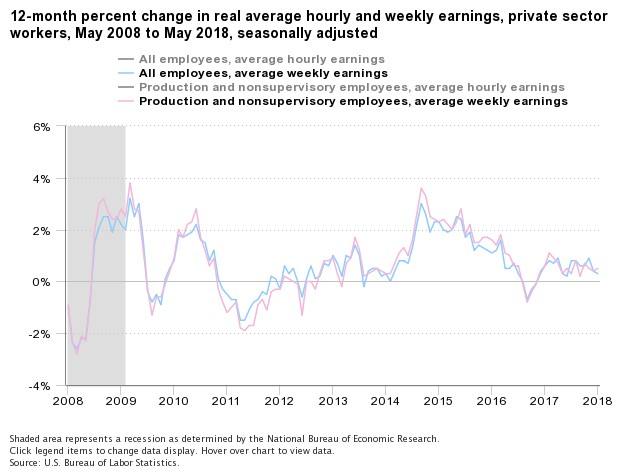 bls real wages