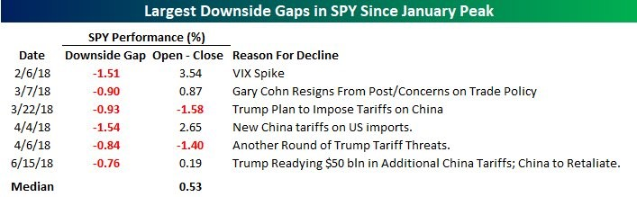 downside gaps