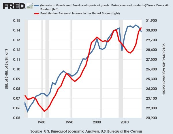 imports versus median incomes
