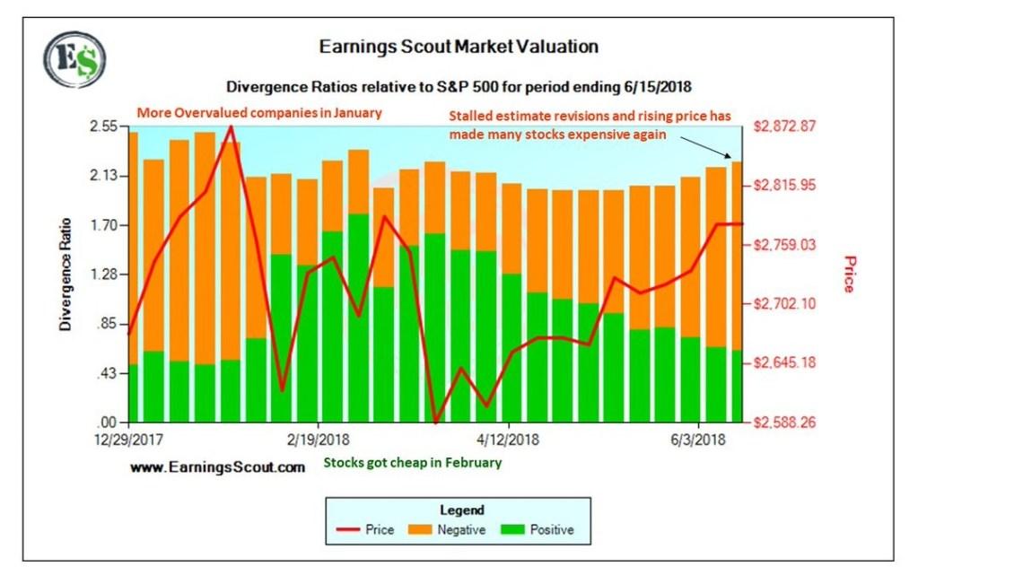 revisions versus price
