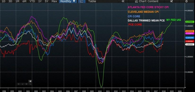 A Few Inflation Measurements