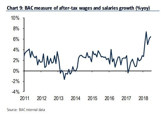BAC After Tax Wages