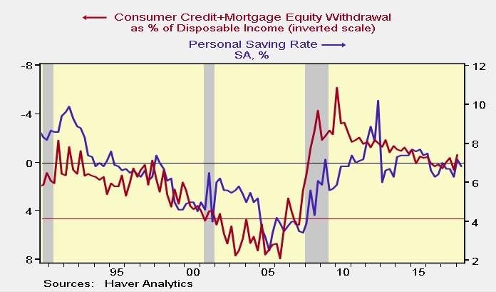Consumer Leverage