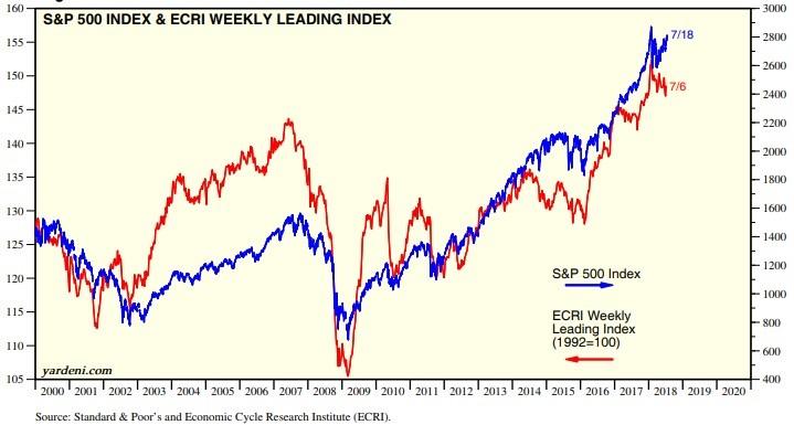 ECRI VS. S&P 500