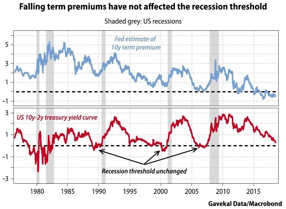 Falling Term Premium