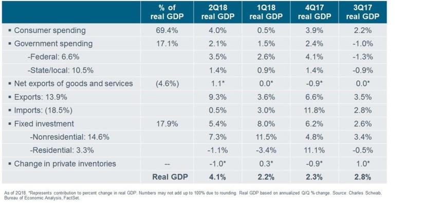 GDP Breakdown