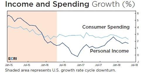 Income Growth Slowing