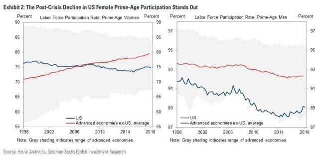 Low Participation Rate