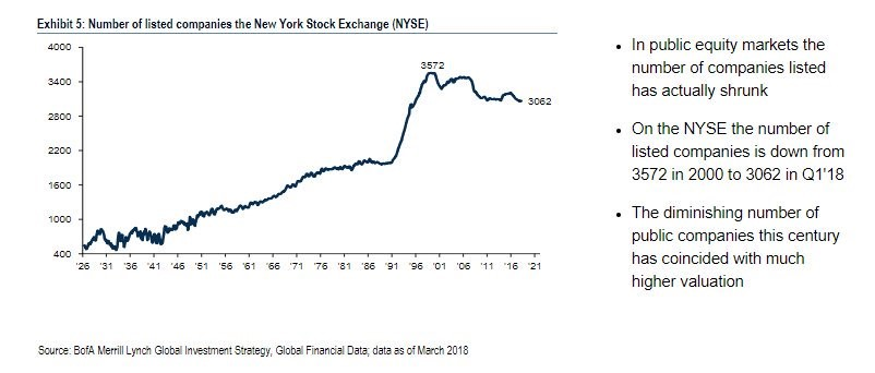 Number Of NYSE Firms