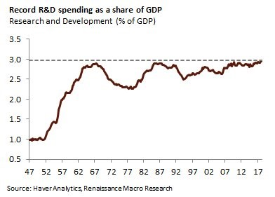R&D % Of GDP