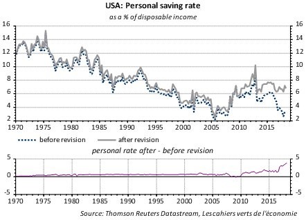 Savings Rate Revision