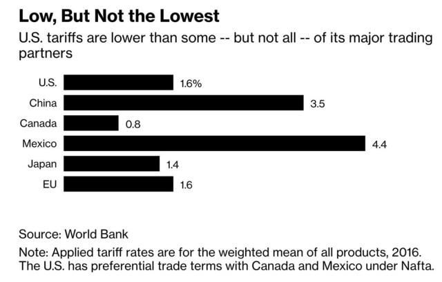 Tariff Rates